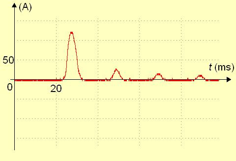 Oscillogramme de l'intensité