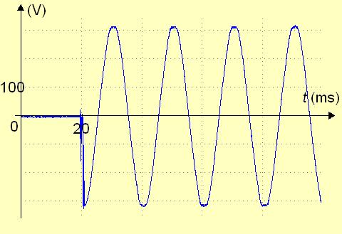Oscillogramme de la tension