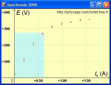 Diagramme vectoriel pour une intensité d'excitation «faible»