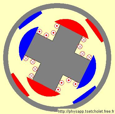 Courbe représentant l'évolution du couple en fonction de l'angle interne