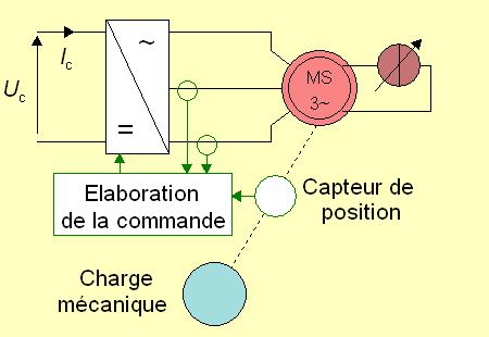 Schéma de câblage moteur synchrone autopiloté