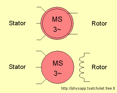 Symboles d'une machine synchrone