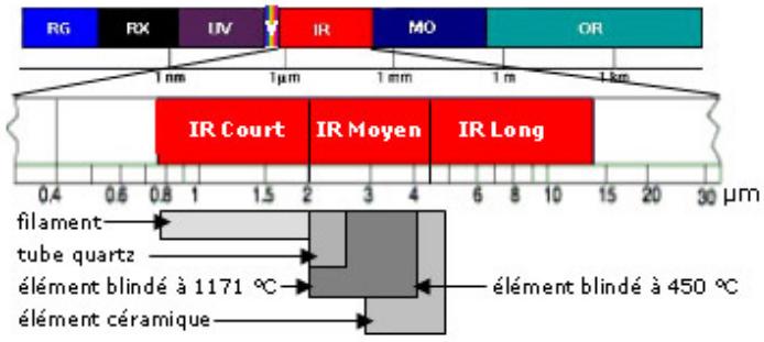 Place des infrarouges dans le spectre électromagnétique