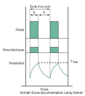 Évolution de la température pour un service S3