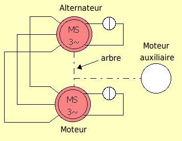 Schéma d'un alternateur alimentant un moteur