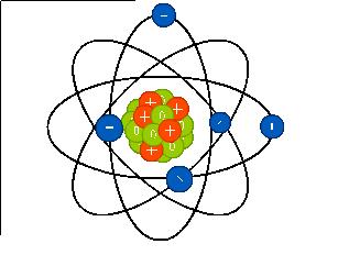 Représentation schématique d'un atome