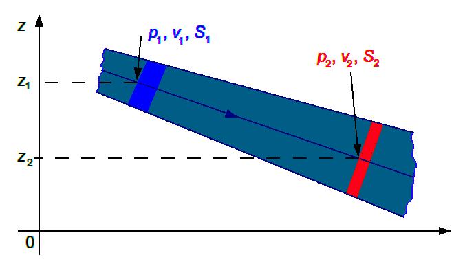 Tube de fluide