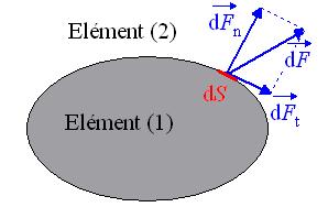 Décomposition d'une force en composantes normale et tangentielle