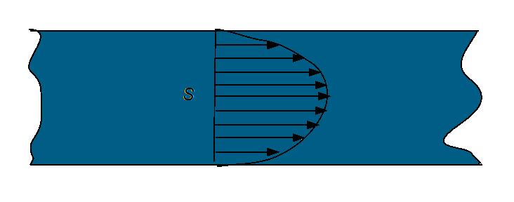 Profil de vitesse