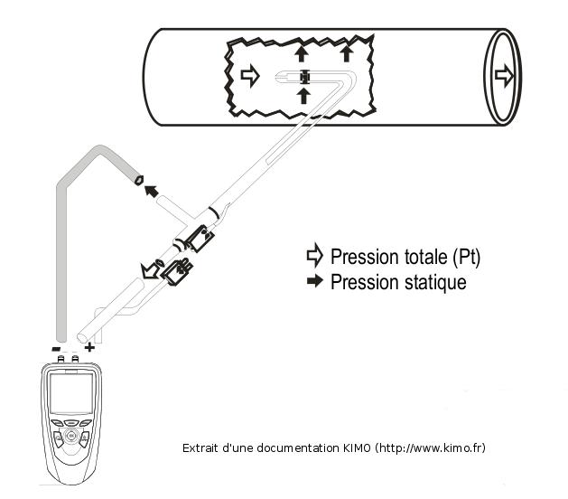 Utilisation d'une sonde de Pitot