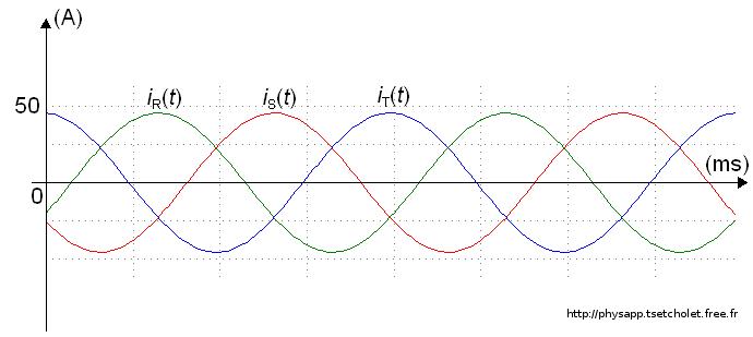 Oscillogrammes des intensités en ligne