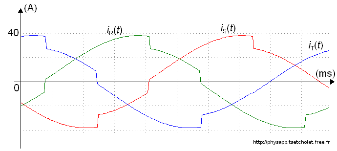 Oscillogrammes des tensions en charge
