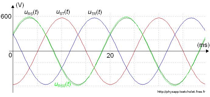 Oscillogrammes des tensions avec la charge 1
