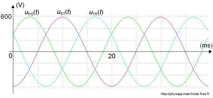 Oscillogrammes des tensions composées à vide